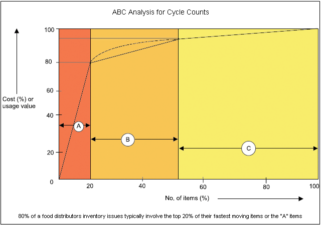 Next You Can Specify What ABC Method To Use Which Includes Either Sales Volume Or Item Value Analysis Definitions